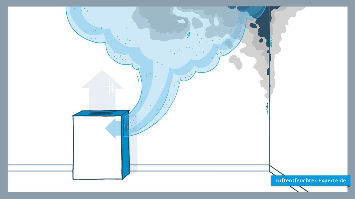 Kombigeräte Luftentfeuchter & Luftreiniger