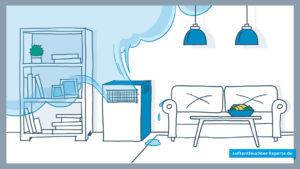 Luftentfeuchter für die Wohnung
